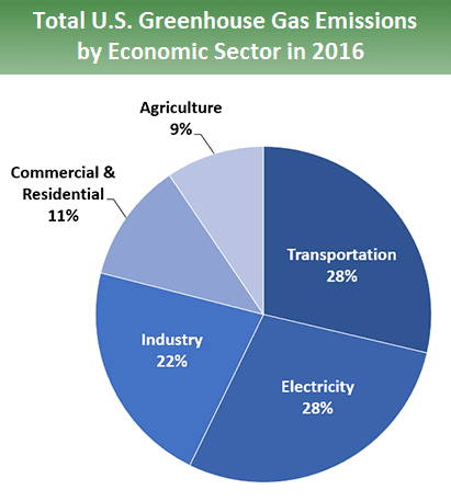 EPA sources of greenhouse gas