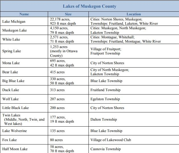 lakes of muskegon county
